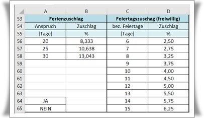 Stundenlohn berechnen Schweiz Feiertage-ferien